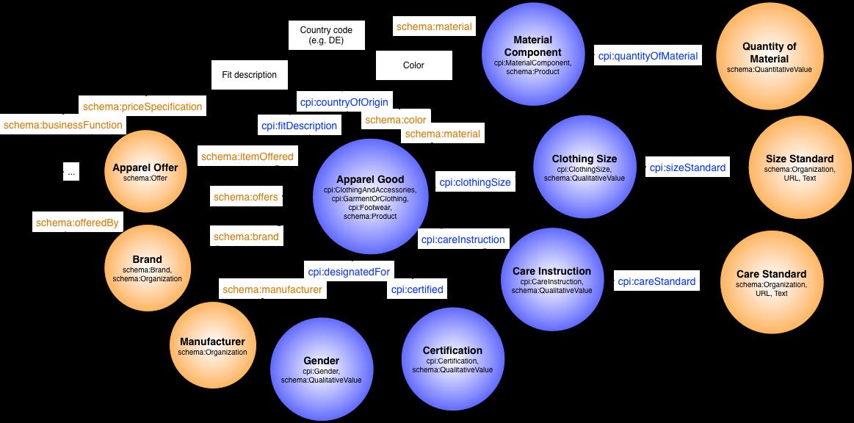 Clothing Product Information Ontology Language Reference